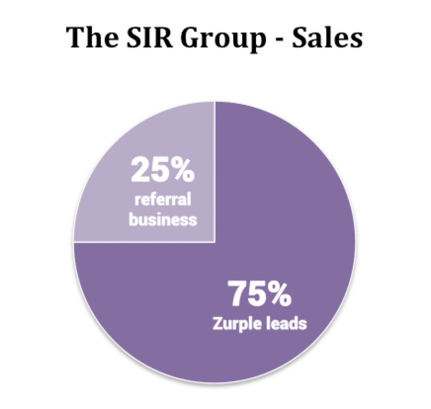 SIR-Group-Sales