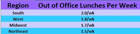 out of office lunches by region.jpg